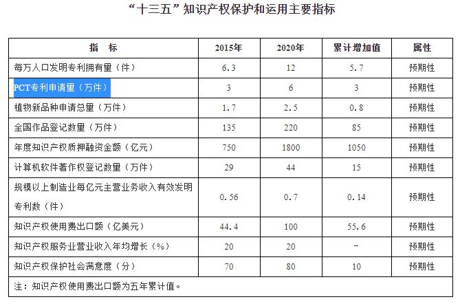 Main ICP Indicators
