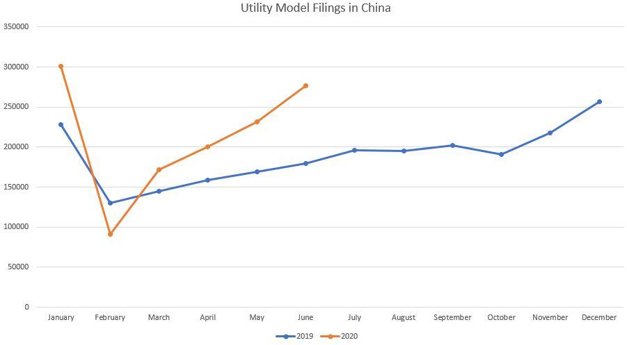 Patent Filings in China